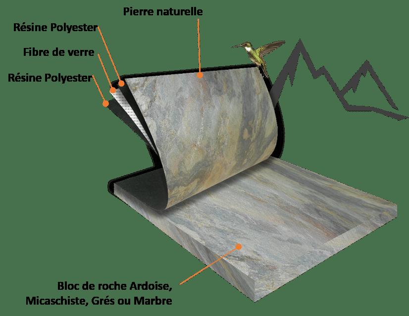 Composition de la feuille de pierre Designflex